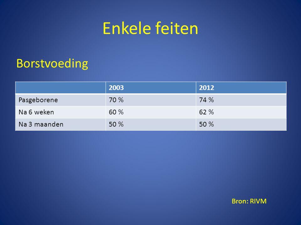 Enkele feiten Borstvoeding 2003 2012 Pasgeborene 70 % 74 % Na 6 weken
