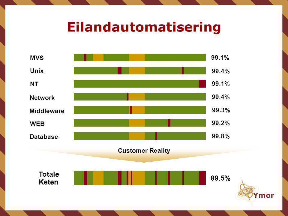 Eilandautomatisering