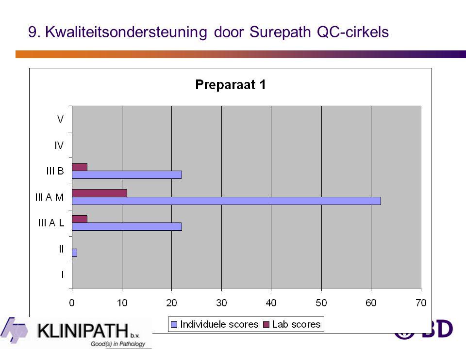 9. Kwaliteitsondersteuning door Surepath QC-cirkels