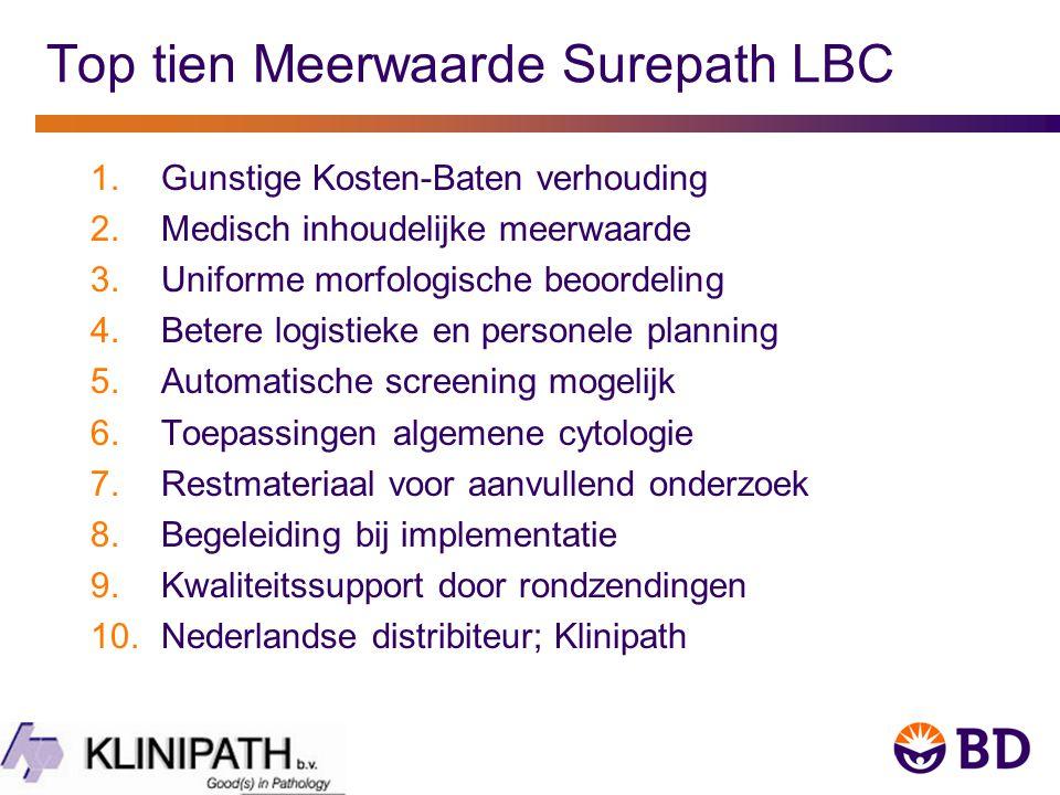 Top tien Meerwaarde Surepath LBC
