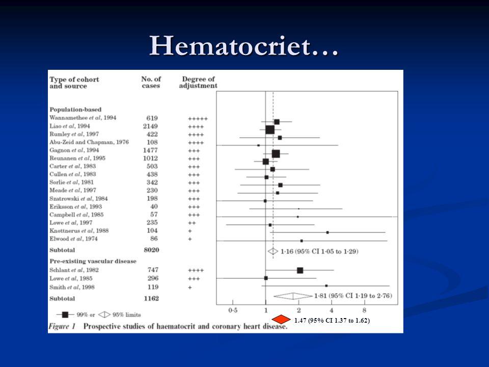 Hematocriet… 1.47 (95% CI 1.37 to 1.62)
