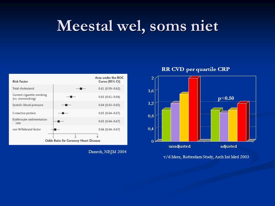 Meestal wel, soms niet RR CVD per quartile CRP p=0.50