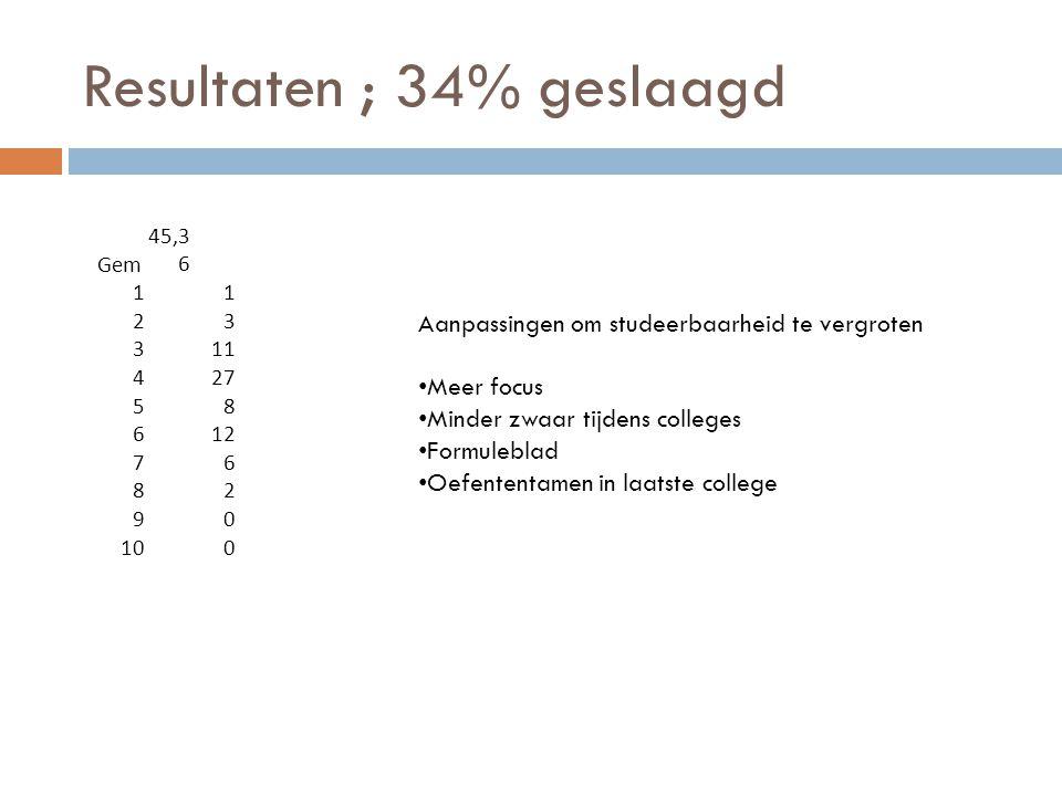 Resultaten ; 34% geslaagd