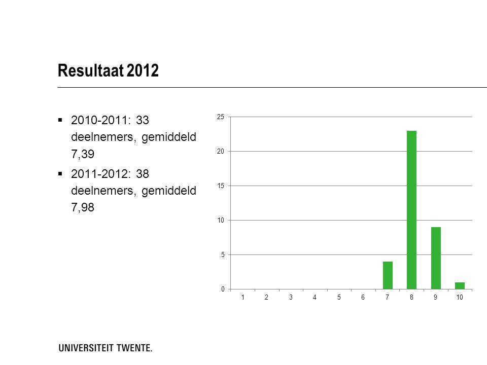 Resultaat 2012 2010-2011: 33 deelnemers, gemiddeld 7,39