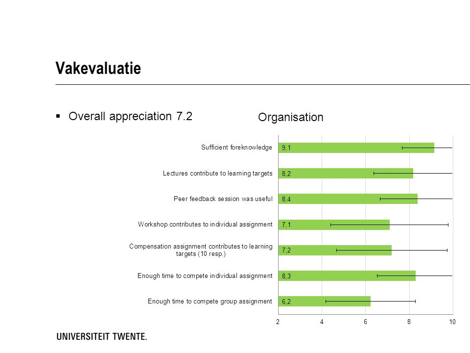 Vakevaluatie Overall appreciation 7.2