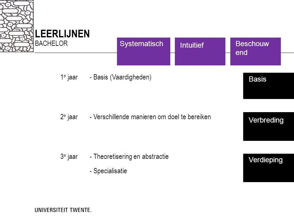 LeerLiJNEN - Specialisatie Systematisch Intuitief Beschouwend bachelor