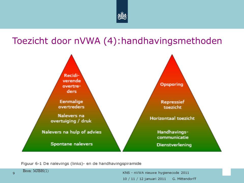 Toezicht door nVWA (4):handhavingsmethoden