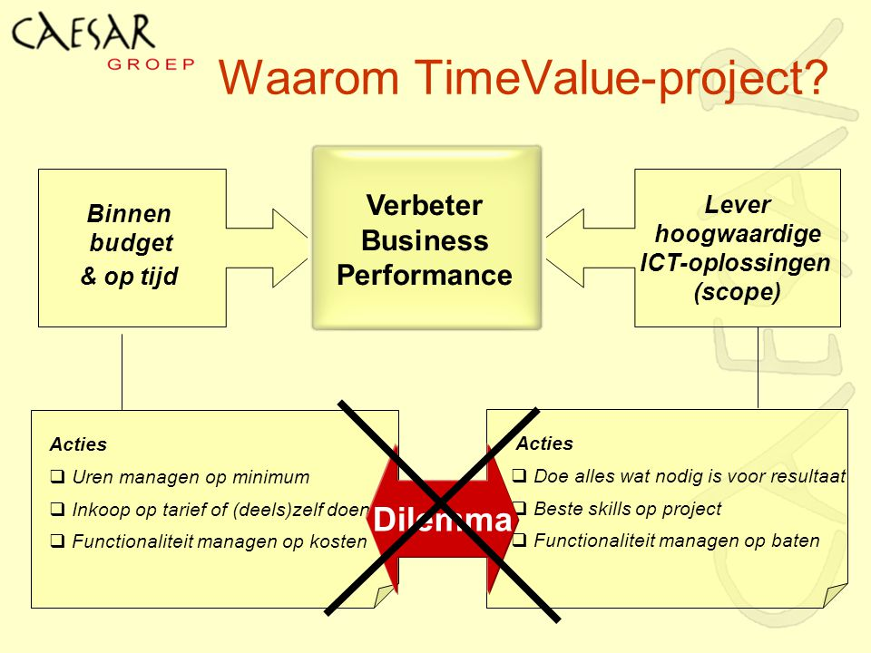 Waarom TimeValue-project