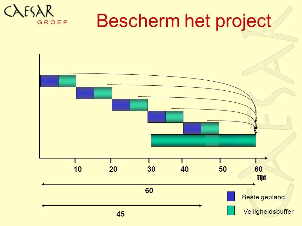 Bescherm het project 10 20 30 40 50 60 60 45 Beste gepland