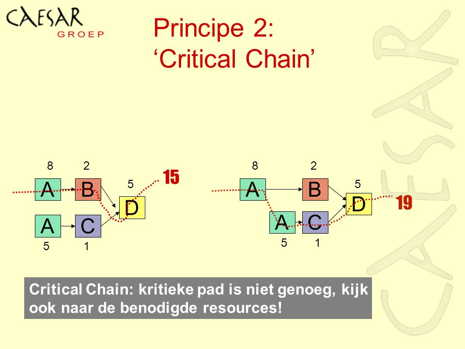 Principe 2: 'Critical Chain'