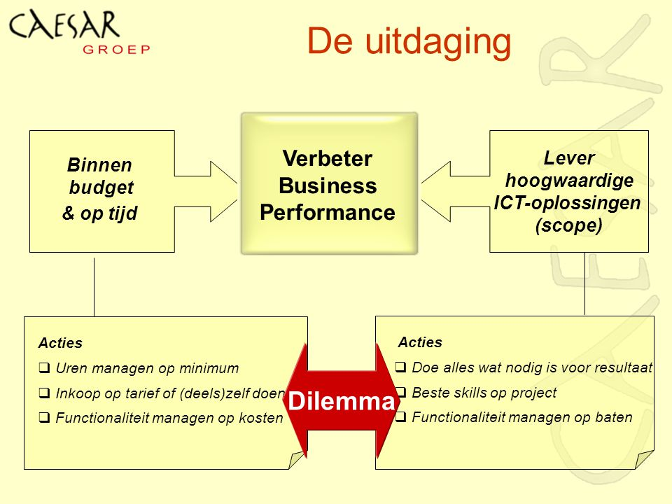 De uitdaging Dilemma Verbeter Business Performance Lever hoogwaardige