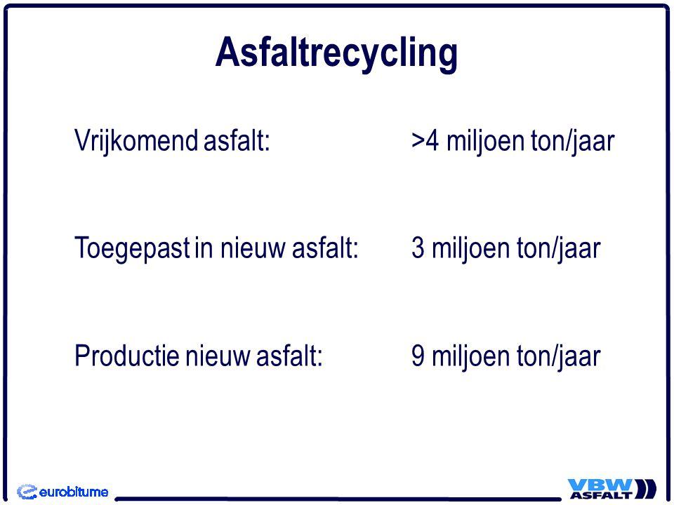 Asfaltrecycling Vrijkomend asfalt: >4 miljoen ton/jaar