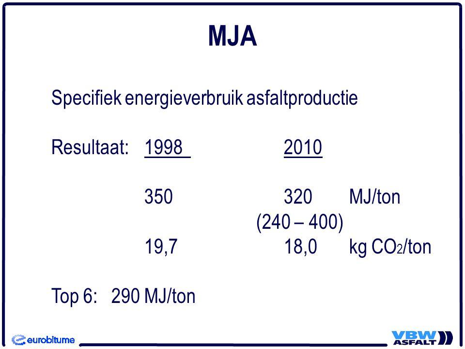 MJA Specifiek energieverbruik asfaltproductie Resultaat: 1998 2010