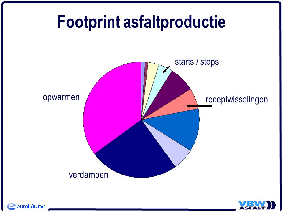 Footprint asfaltproductie