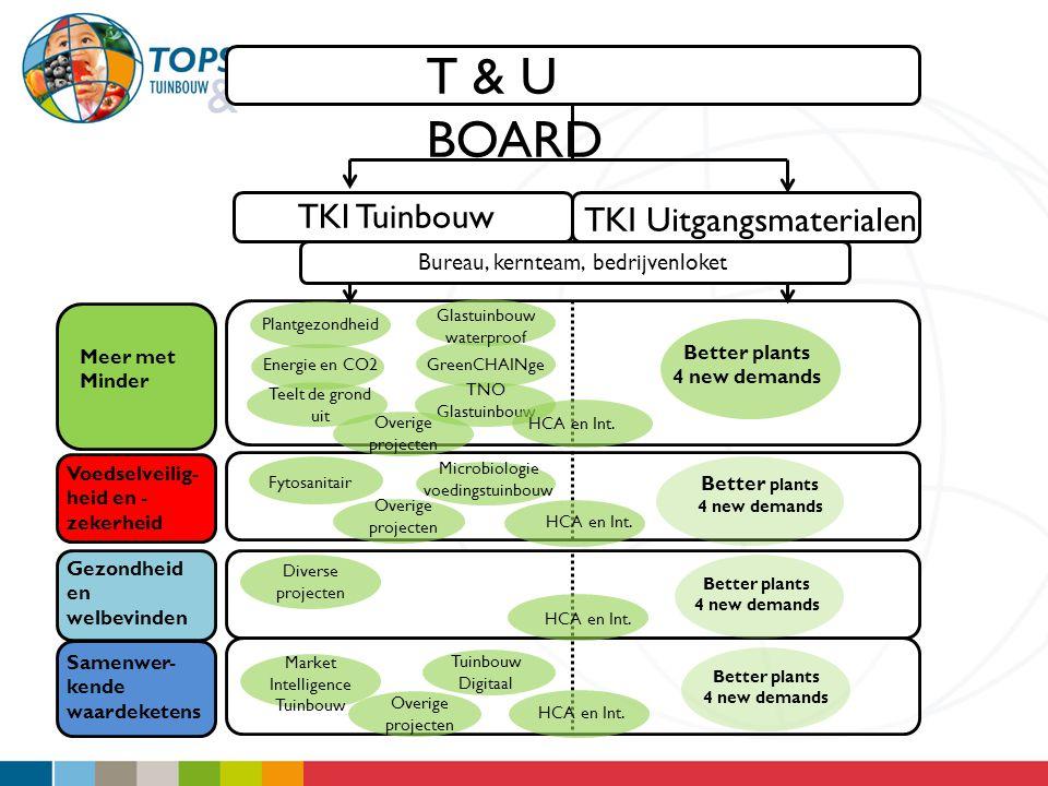 T & U BOARD TKI Tuinbouw TKI Uitgangsmaterialen