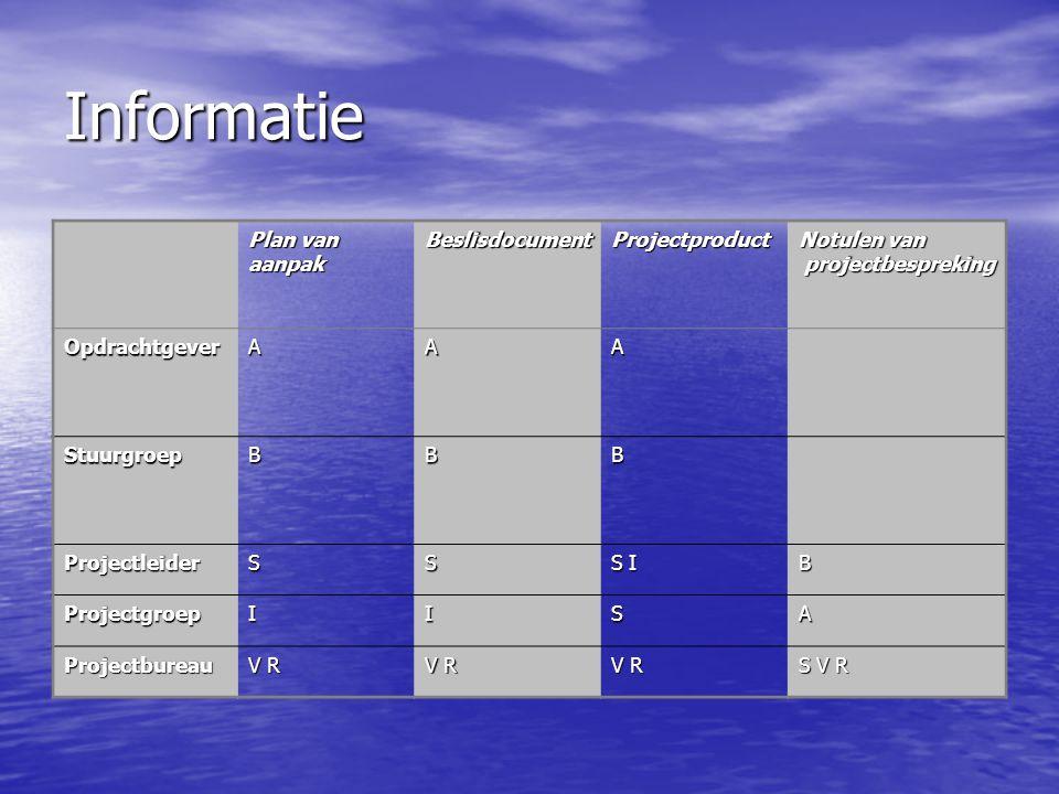Informatie Plan van aanpak Beslisdocument Projectproduct Notulen van