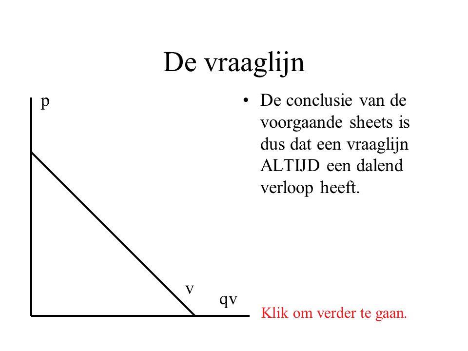 De vraaglijn p. De conclusie van de voorgaande sheets is dus dat een vraaglijn ALTIJD een dalend verloop heeft.