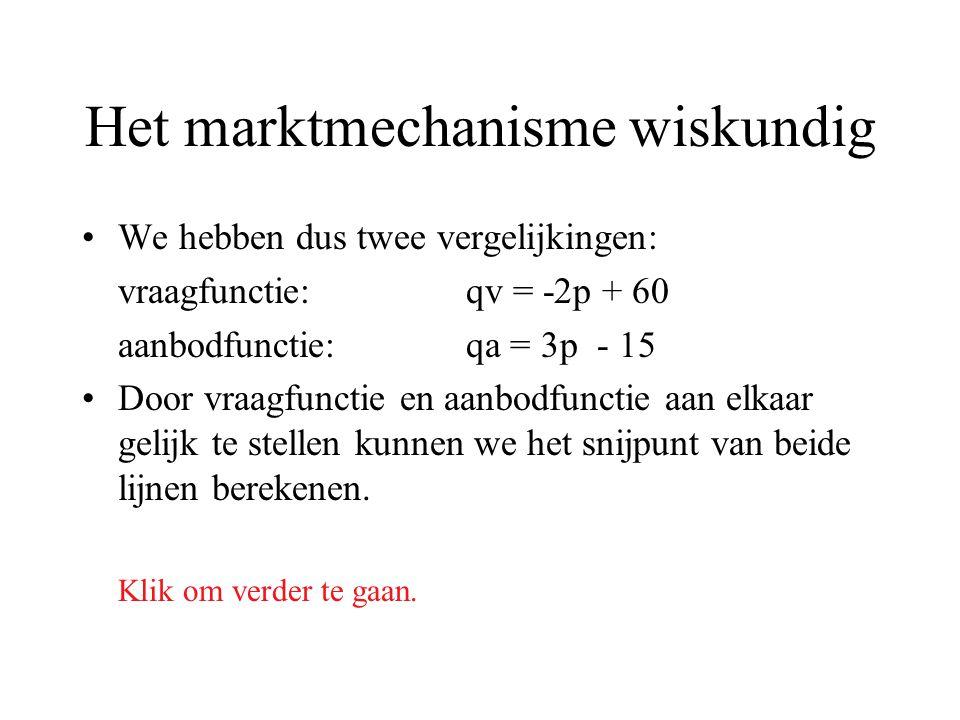 Het marktmechanisme wiskundig