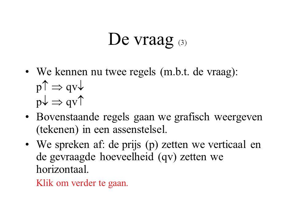De vraag (3) We kennen nu twee regels (m.b.t. de vraag): p  qv
