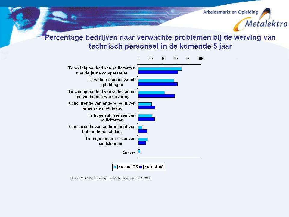 Percentage bedrijven naar verwachte problemen bij de werving van technisch personeel in de komende 5 jaar