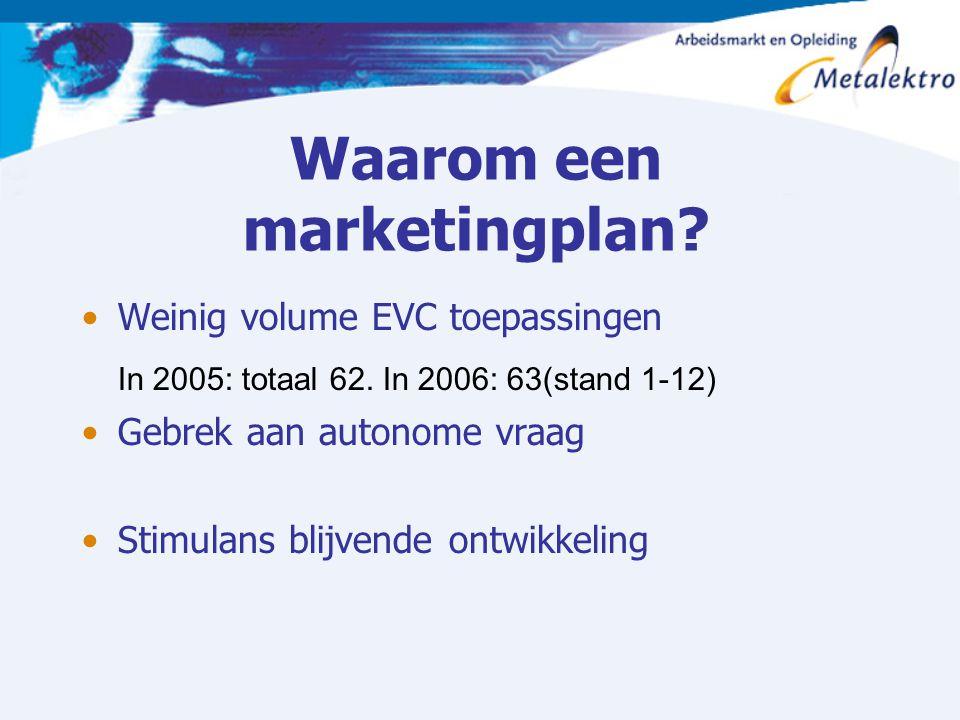 Waarom een marketingplan