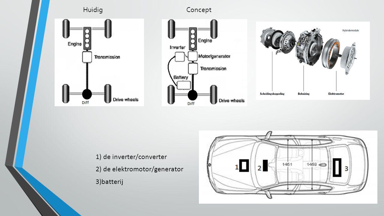 Huidig Concept 1) de inverter/converter 2) de elektromotor/generator 3)batterij