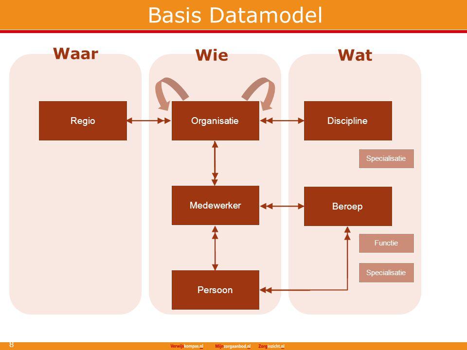 Basis Datamodel Waar Wie Wat Regio Organisatie Discipline Medewerker
