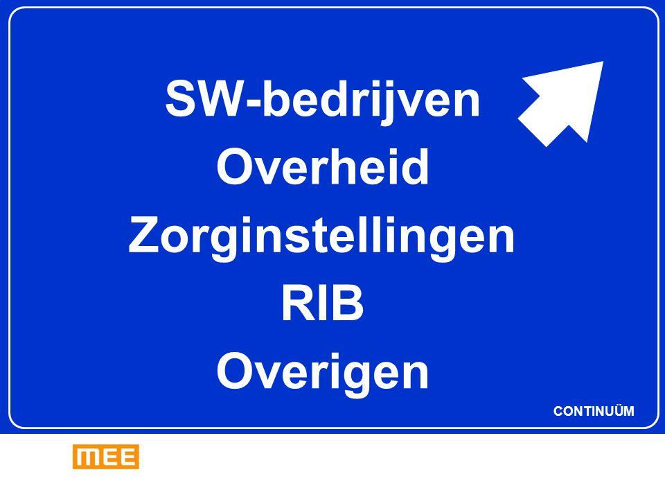 SW-bedrijven Overheid Zorginstellingen RIB Overigen CONTINUÜM