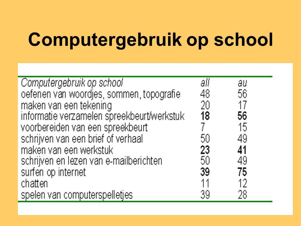 Computergebruik op school