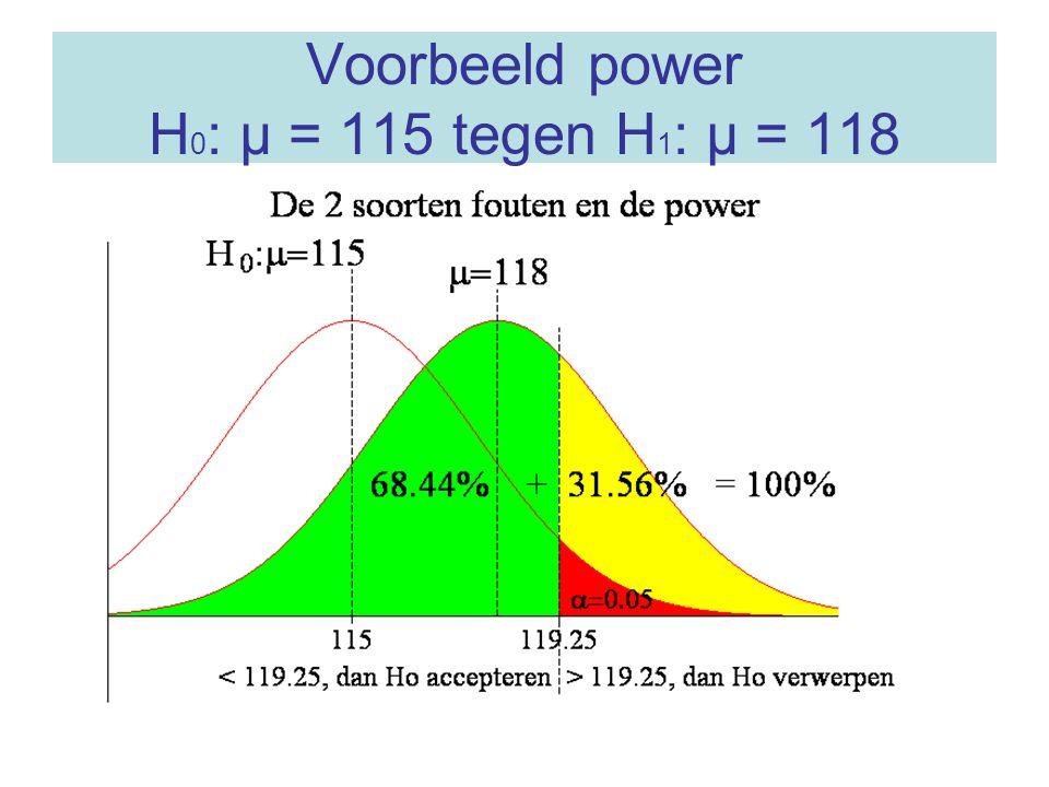 Voorbeeld power H0: μ = 115 tegen H1: μ = 118