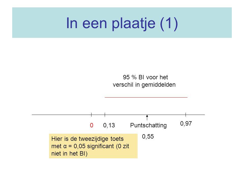 In een plaatje (1) 95 % BI voor het verschil in gemiddelden 0,97 0,13