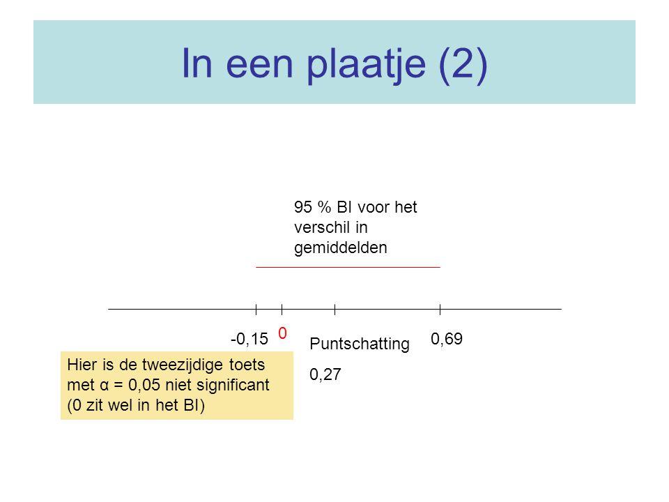 In een plaatje (2) 95 % BI voor het verschil in gemiddelden -0,15 0,69