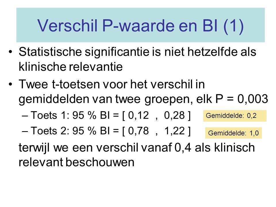 Verschil P-waarde en BI (1)
