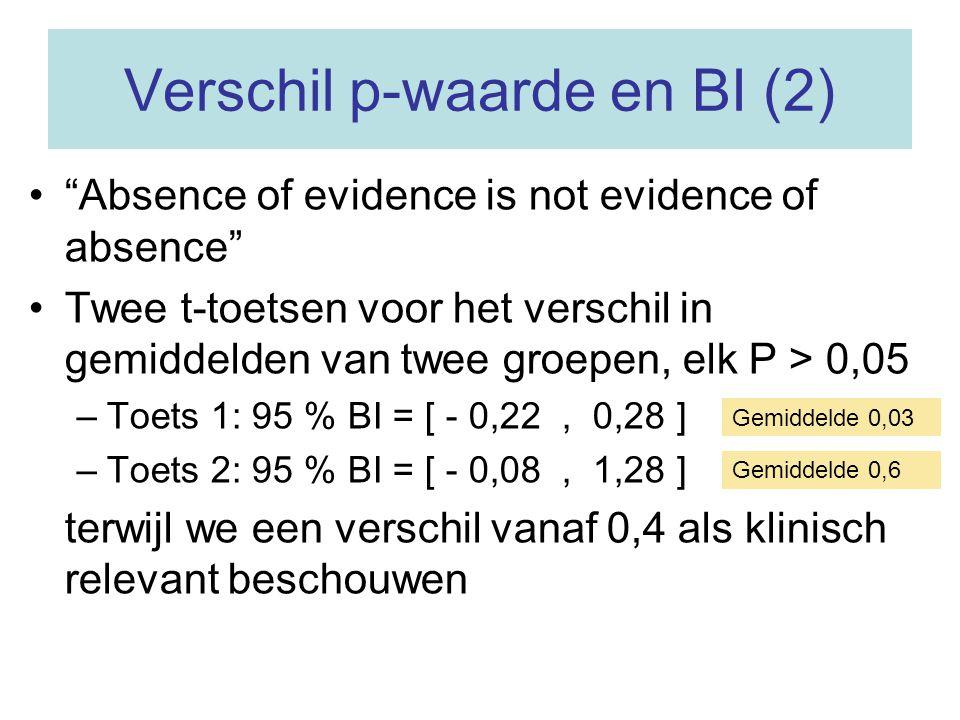 Verschil p-waarde en BI (2)