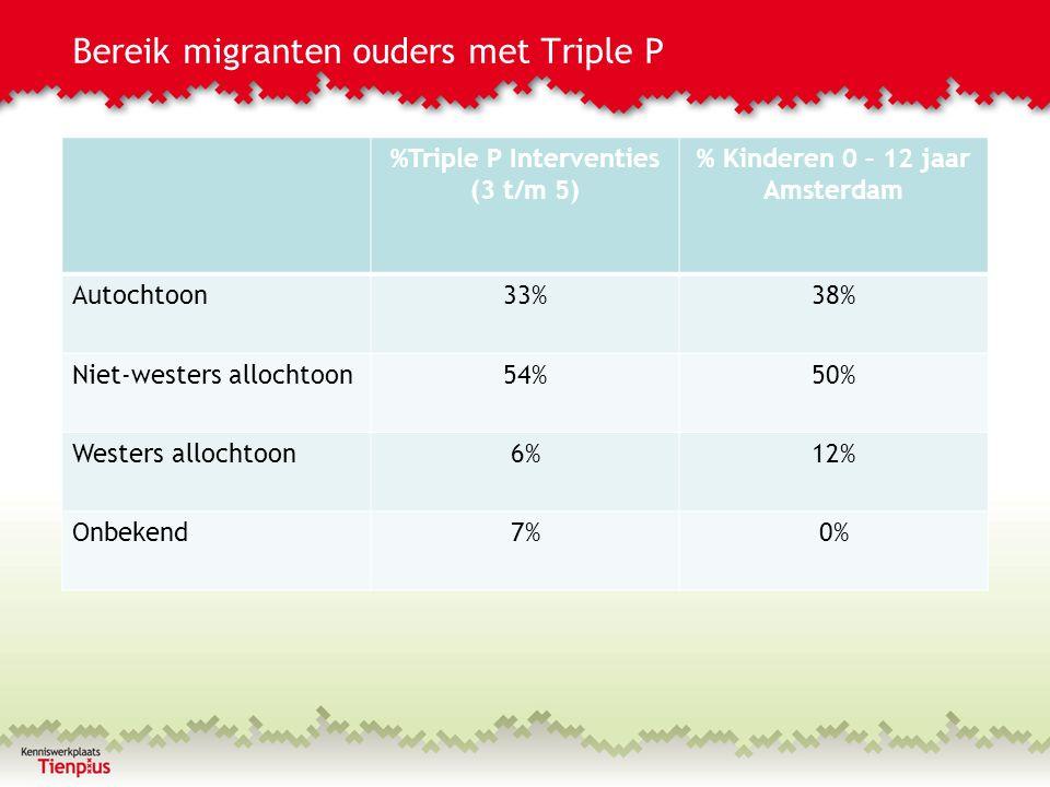 Bereik migranten ouders met Triple P