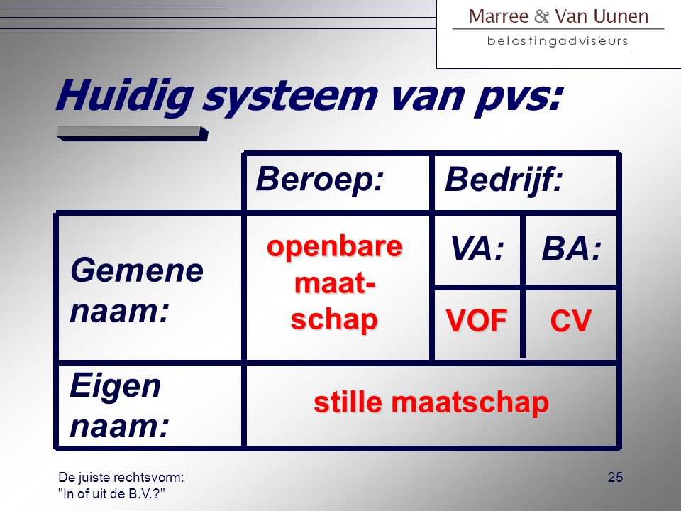 Huidig systeem van pvs: