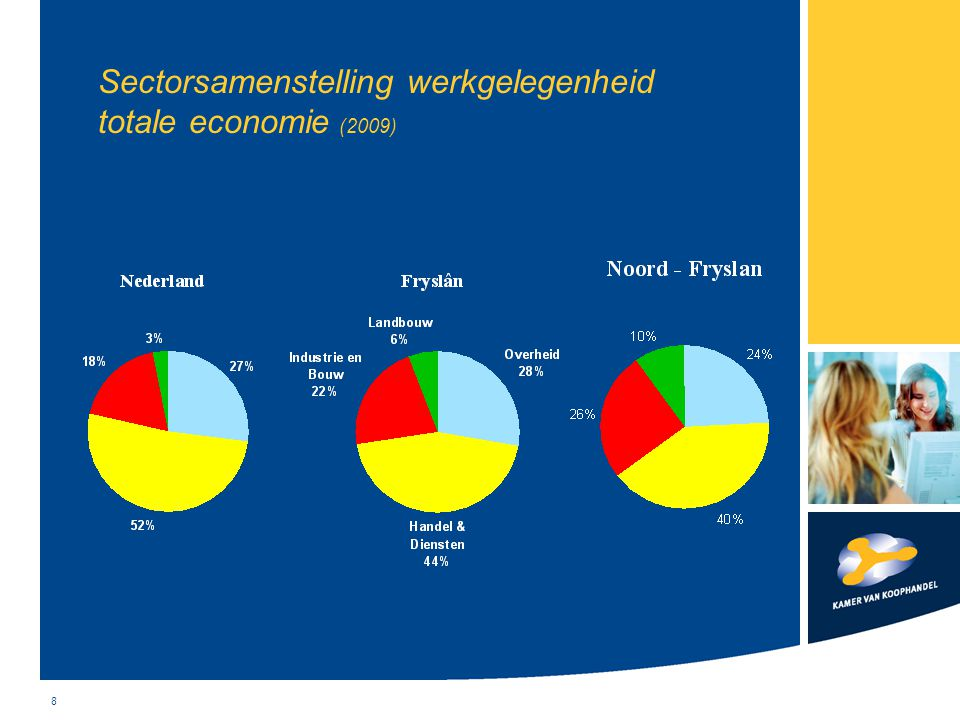 Sectorsamenstelling werkgelegenheid totale economie (2009)