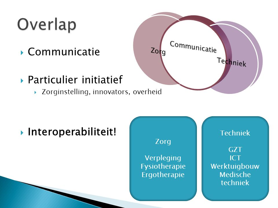 Overlap Communicatie Particulier initiatief Interoperabiliteit!