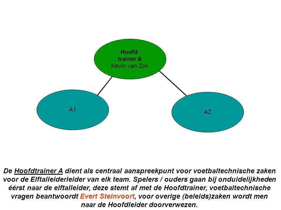 A2 A1. Hoofd- trainer A. Kevin van Zon.