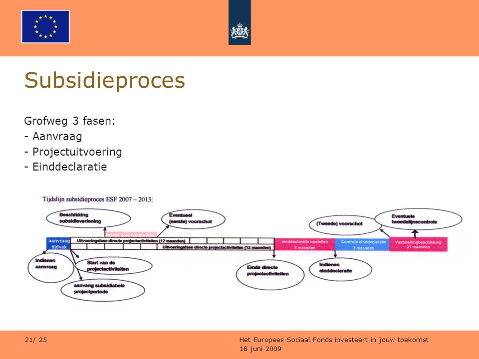 Subsidieproces Grofweg 3 fasen: Aanvraag Projectuitvoering