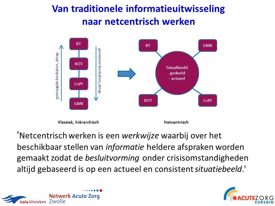Van traditionele informatieuitwisseling naar netcentrisch werken