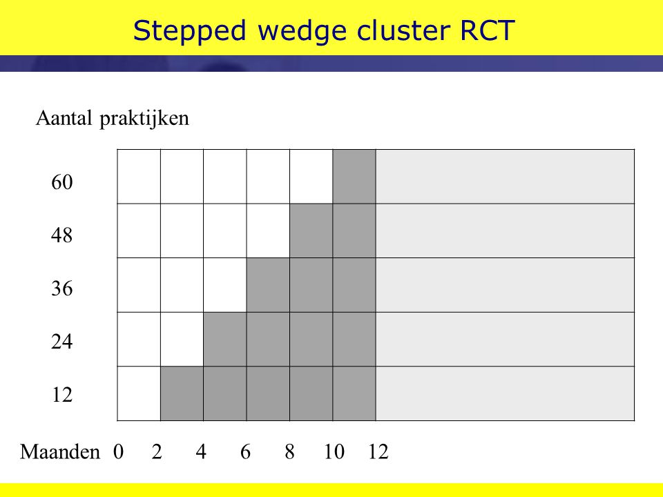Stepped wedge cluster RCT