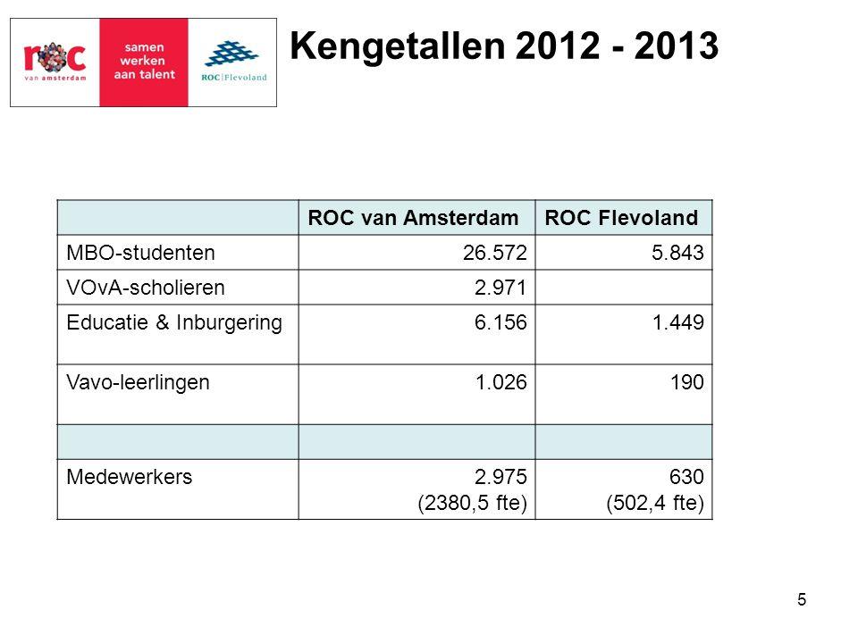 Kengetallen 2012 - 2013 ROC van Amsterdam ROC Flevoland MBO-studenten