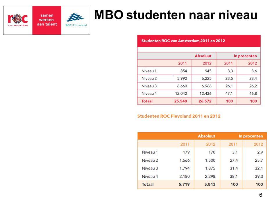 MBO studenten naar niveau