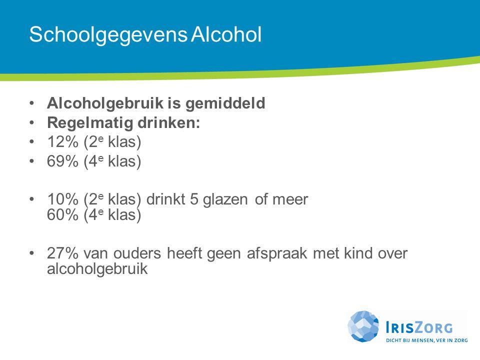 Schoolgegevens Alcohol