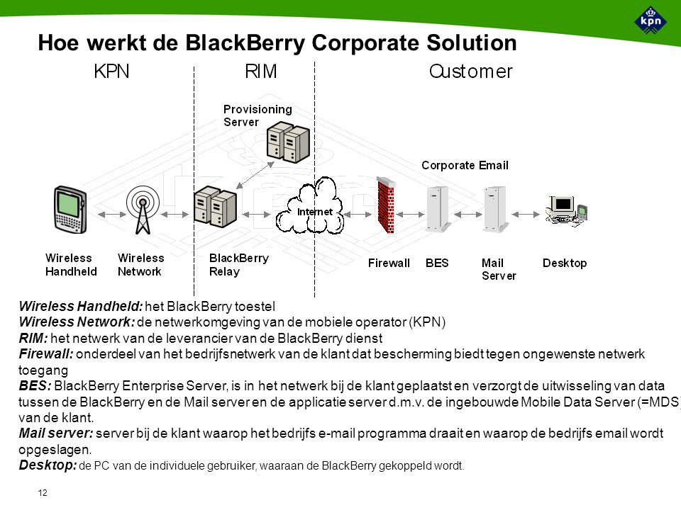 Wat is er nodig voor een BlackBerry Corporate Solution klant