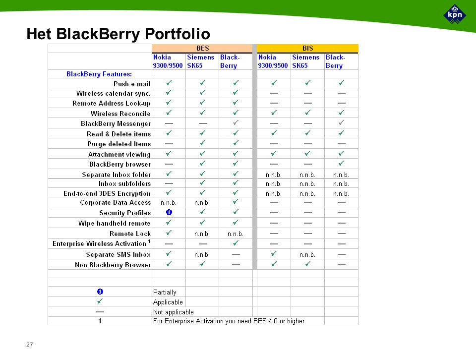 Toelichting BlackBerry Enterprise Server software (benodigd voor de BlackBerry Corporate Solution) - 1