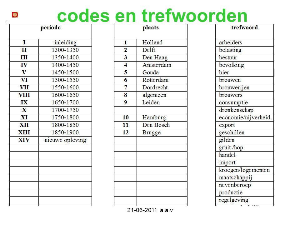 codes en trefwoorden 21-06-2011 a.a.v
