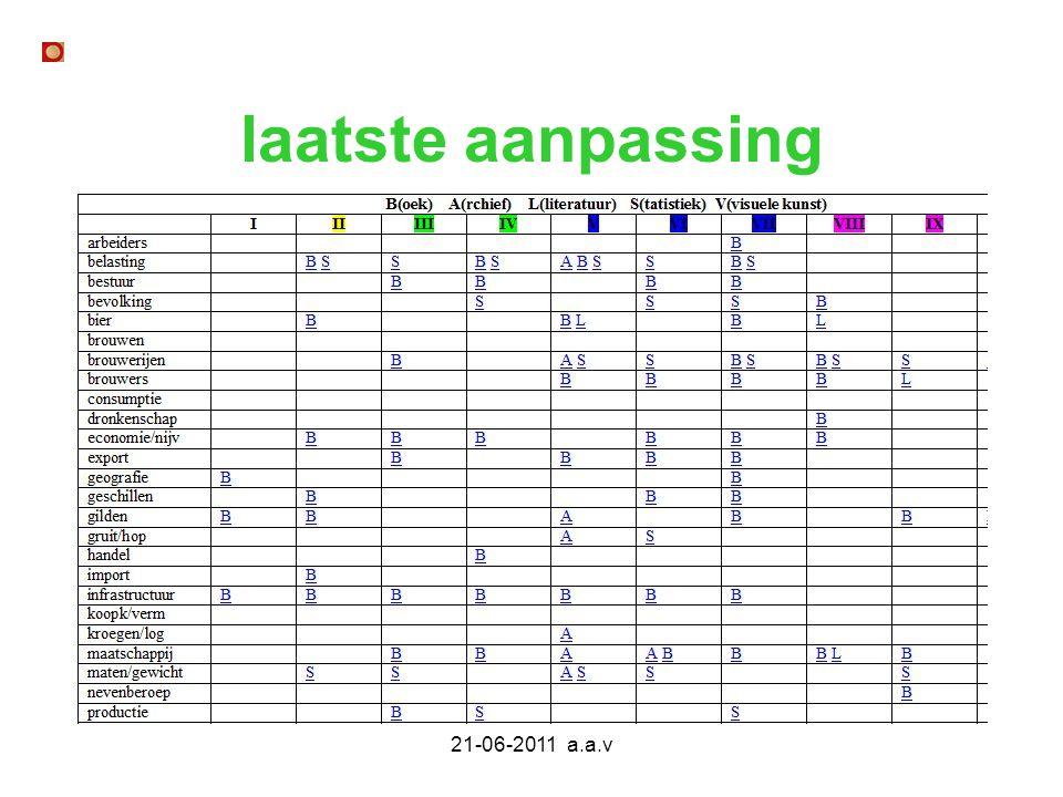 laatste aanpassing 21-06-2011 a.a.v