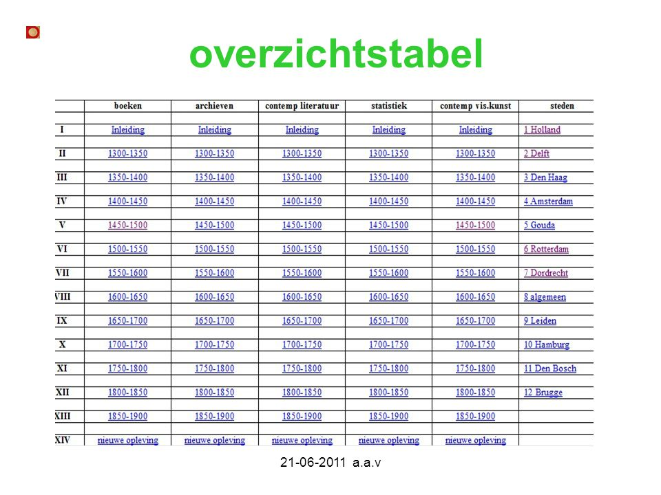 overzichtstabel 21-06-2011 a.a.v